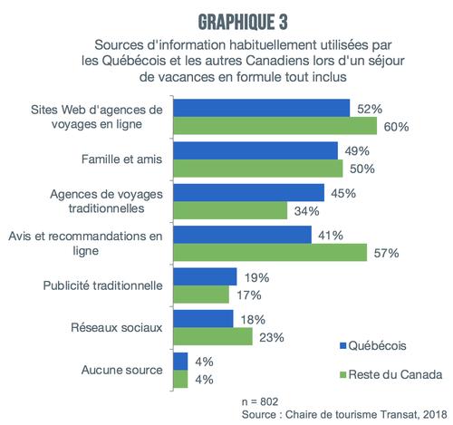 graphique3-voyages-tout-inclus-sources-information