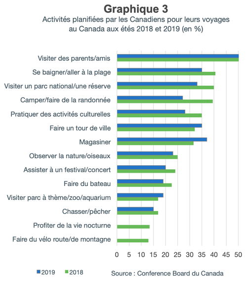 activites_planifiees_canadiens_etes2018-2019