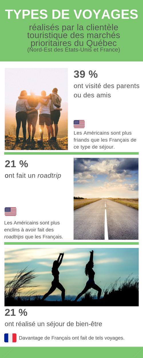 types-de-voyages-marches-qc-infographie1