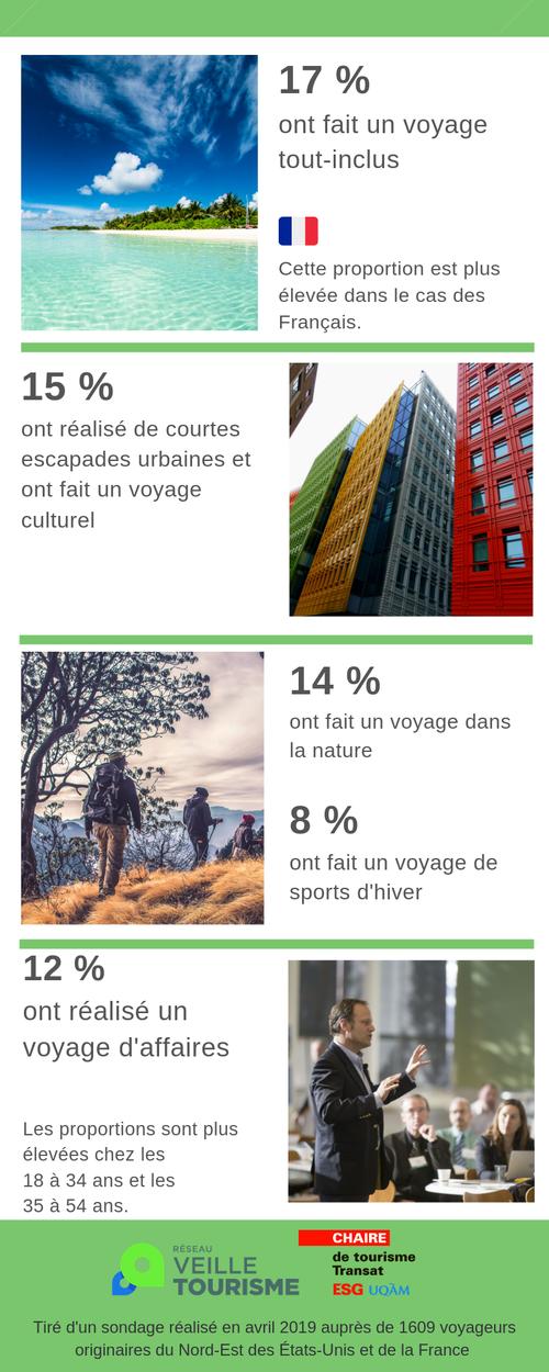 types-de-voyages-marches_qc-infographie2