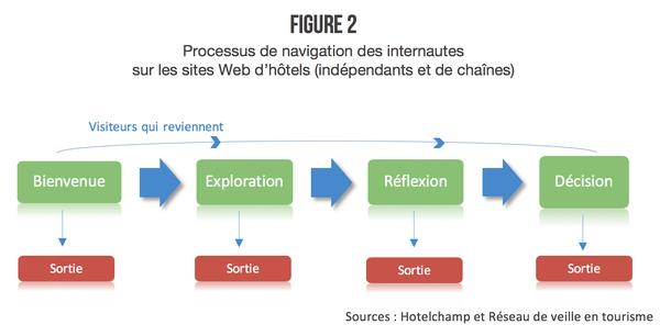 processus-de-reservation-internautes