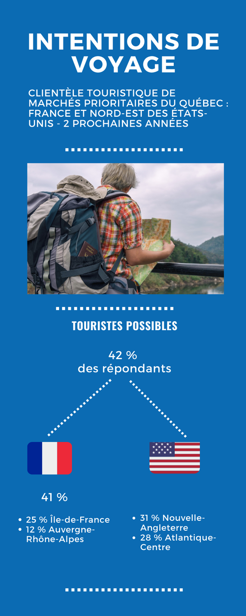 intentions de voyages Quebec