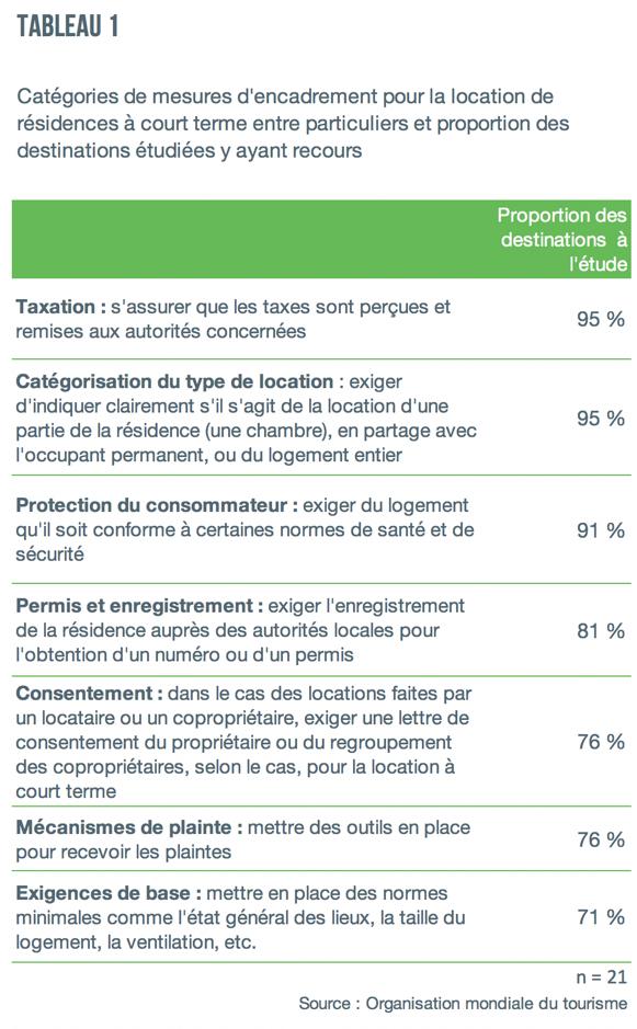 facteurs d_encadrement Airbnb OMT