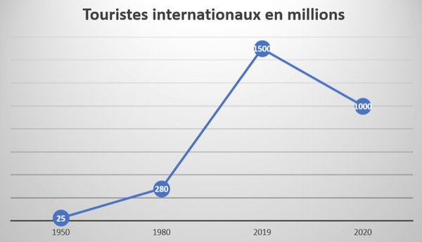 touristes_internationaux_arrivees_internationales