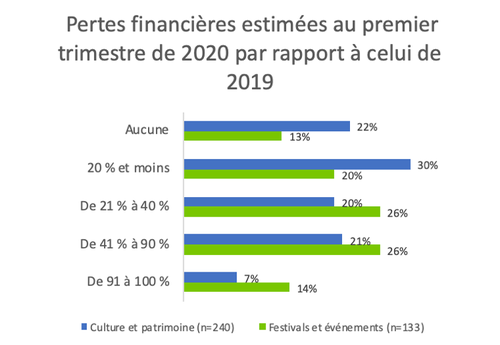 pertes_financieres_culture