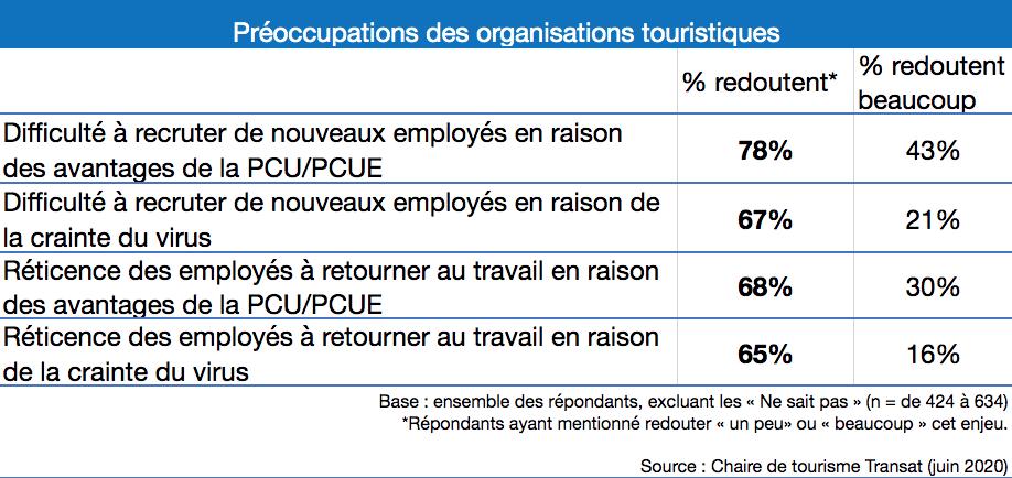 rh ressources humaines préoccupations tourisme