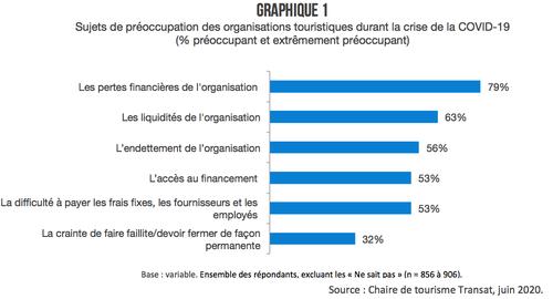 graphique-1-preoccupations-tourisme