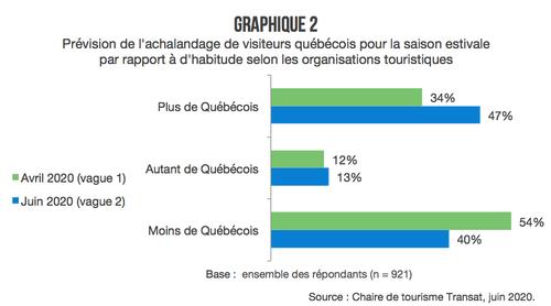 graphique-2-previsions-quebecois