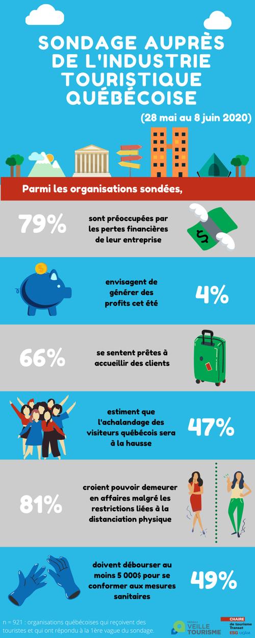infographie-sondage-2e-vague