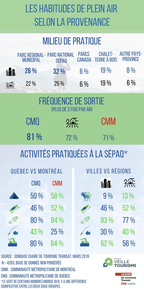 pratiques_plein_air_quebec_montreal