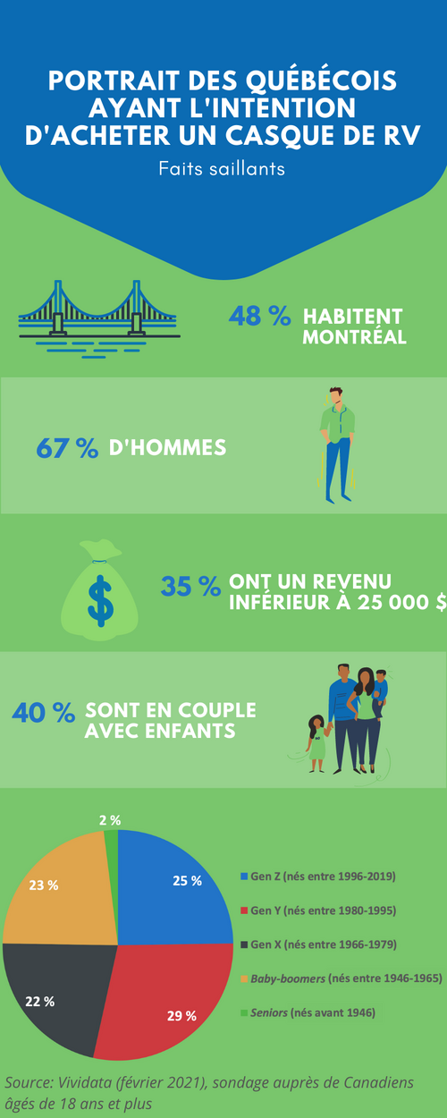 portrait_des_québécois_ayant_lintention_dacheter_un_casque_de_vr-4