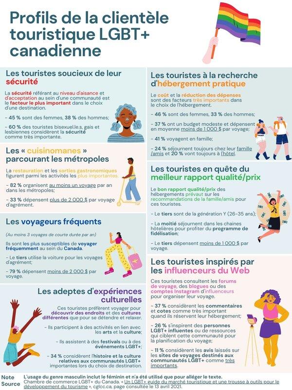 profils_de_la_clientèle_lgbt-_canadienne