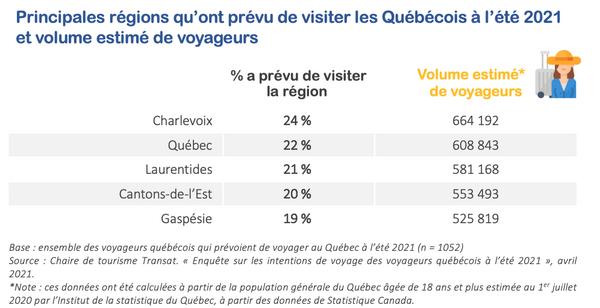 tableau_voyageurs_regions_quebec
