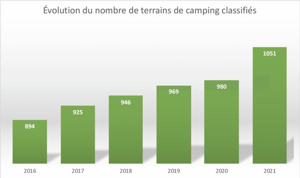 camping_Quebec_statistiques