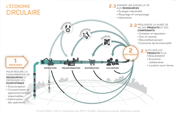 recyc-quebec_economie_circulaire