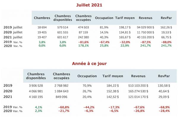 statistiques_hotel_juillet